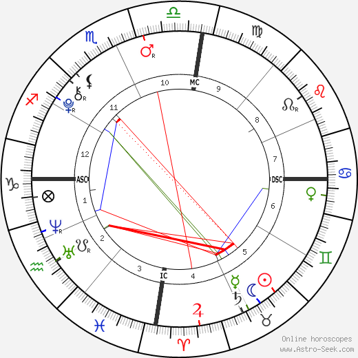 Antonio Fernandez birth chart, Antonio Fernandez astro natal horoscope, astrology