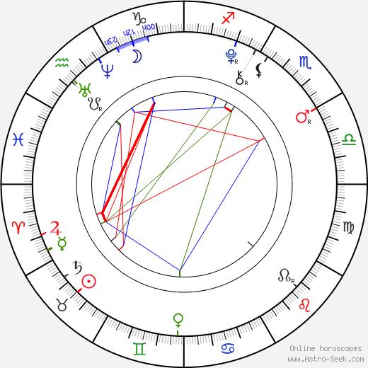 Dylan Matzke день рождения гороскоп, Dylan Matzke Натальная карта онлайн