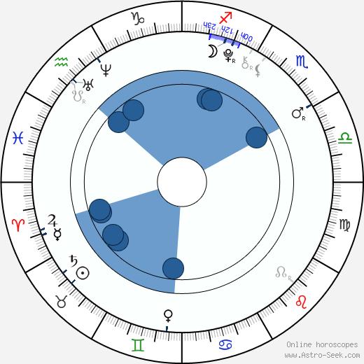 Jindřich Žampa wikipedia, horoscope, astrology, instagram