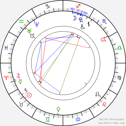 Jindřich Žampa birth chart, Jindřich Žampa astro natal horoscope, astrology