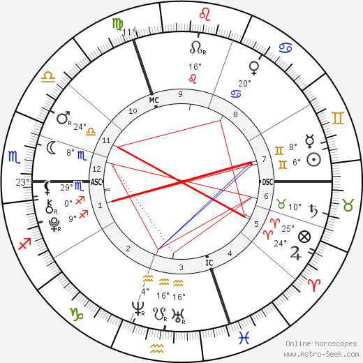 Lily-Rose Depp birth chart, biography, wikipedia 2020, 2021