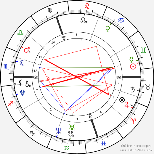 Lily-Rose Depp birth chart, Lily-Rose Depp astro natal horoscope, astrology