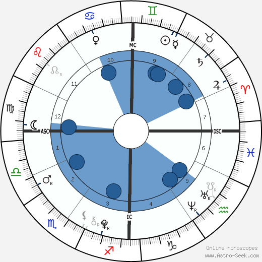 Rory John Gates wikipedia, horoscope, astrology, instagram