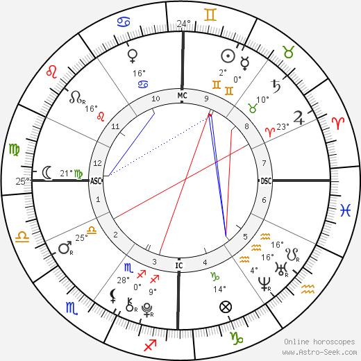 Rory John Gates birth chart, biography, wikipedia 2020, 2021