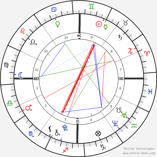 Rory John Gates birth chart, Rory John Gates astro natal horoscope, astrology