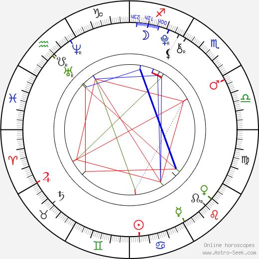 Chandler Riggs birth chart, Chandler Riggs astro natal horoscope, astrology