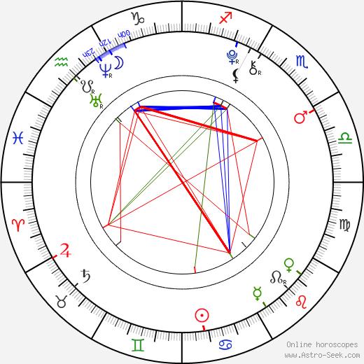 Gigi Goff astro natal birth chart, Gigi Goff horoscope, astrology