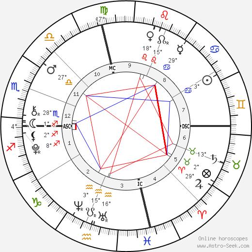 Layla Laseter birth chart, biography, wikipedia 2020, 2021