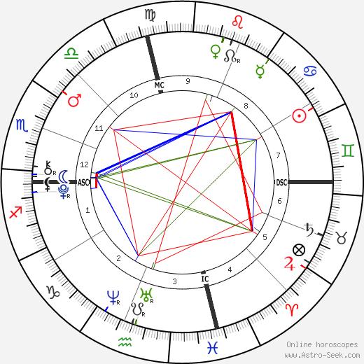 Layla Laseter birth chart, Layla Laseter astro natal horoscope, astrology