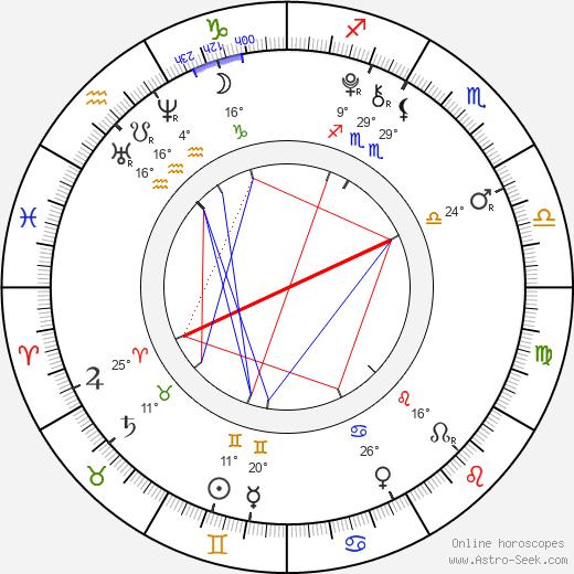 Madison Leisle birth chart, biography, wikipedia 2020, 2021