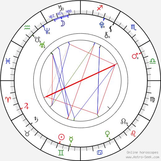 Madison Leisle birth chart, Madison Leisle astro natal horoscope, astrology