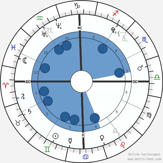 Olivia Beeman wikipedia, horoscope, astrology, instagram