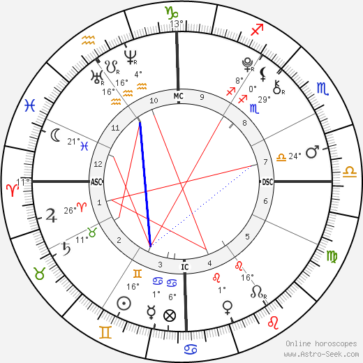 Olivia Beeman birth chart, biography, wikipedia 2020, 2021