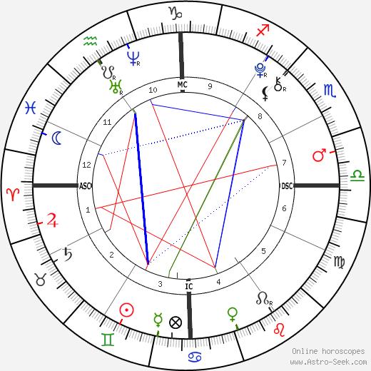 Olivia Beeman birth chart, Olivia Beeman astro natal horoscope, astrology