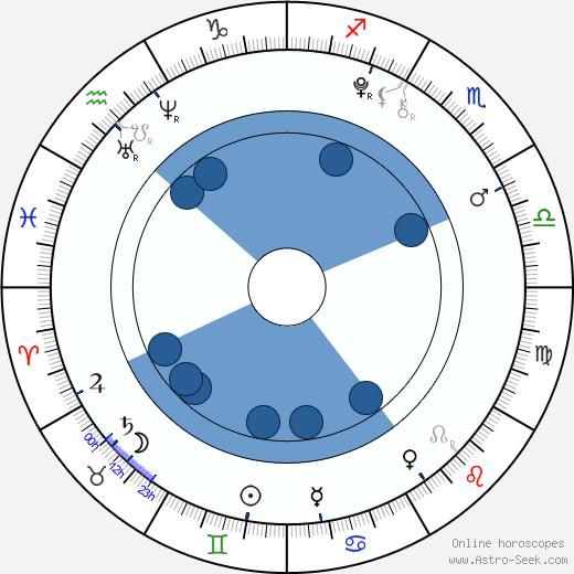 Saxon Sharbino wikipedia, horoscope, astrology, instagram