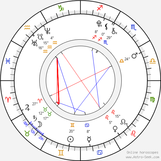 Saxon Sharbino birth chart, biography, wikipedia 2020, 2021