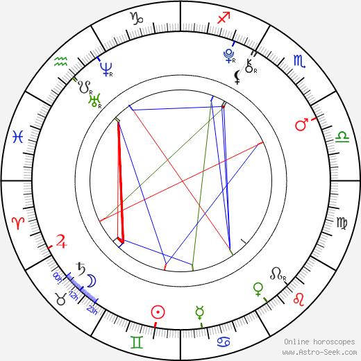 Saxon Sharbino birth chart, Saxon Sharbino astro natal horoscope, astrology