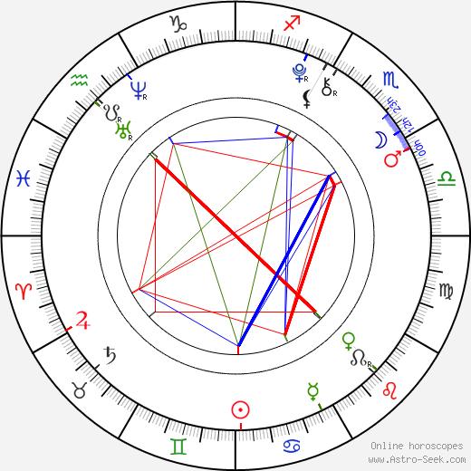 Tomáš Dokoupil birth chart, Tomáš Dokoupil astro natal horoscope, astrology