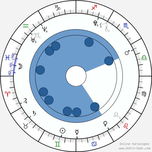 Vilde Zeiner wikipedia, horoscope, astrology, instagram