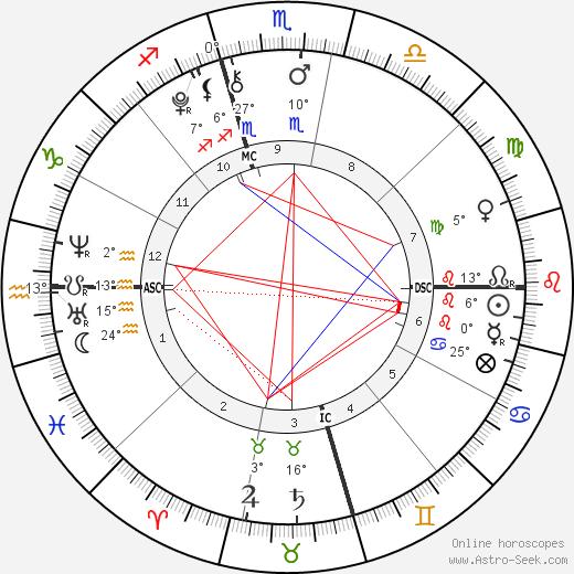 Hugo Wentzel birth chart, biography, wikipedia 2020, 2021