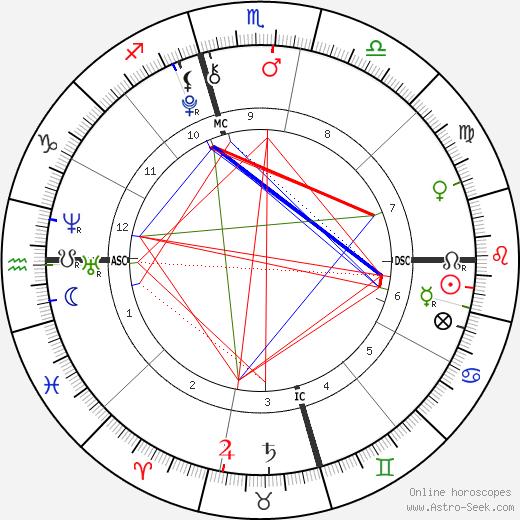 Hugo Wentzel birth chart, Hugo Wentzel astro natal horoscope, astrology