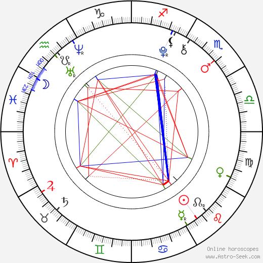 Joey King birth chart, Joey King astro natal horoscope, astrology