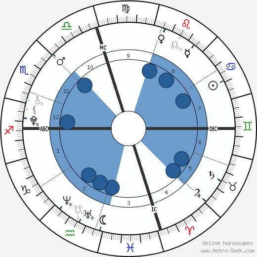 Presley Walker Gerber wikipedia, horoscope, astrology, instagram