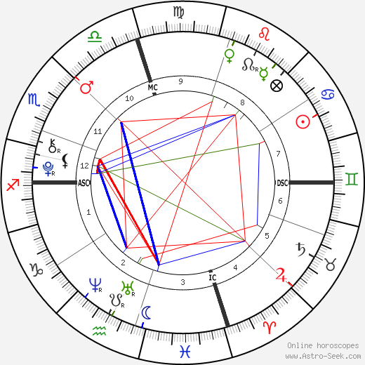 Presley Walker Gerber birth chart, Presley Walker Gerber astro natal horoscope, astrology