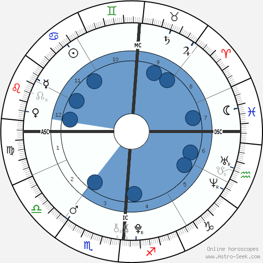 Wyatt Gore Schiff wikipedia, horoscope, astrology, instagram