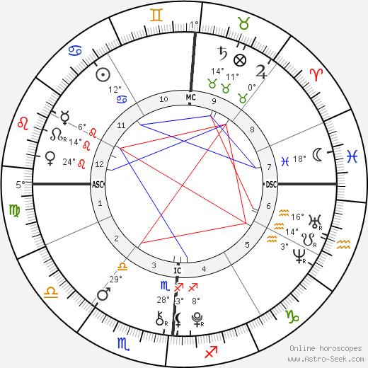 Wyatt Gore Schiff birth chart, biography, wikipedia 2020, 2021