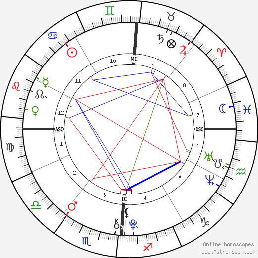 Wyatt Gore Schiff birth chart, Wyatt Gore Schiff astro natal horoscope, astrology