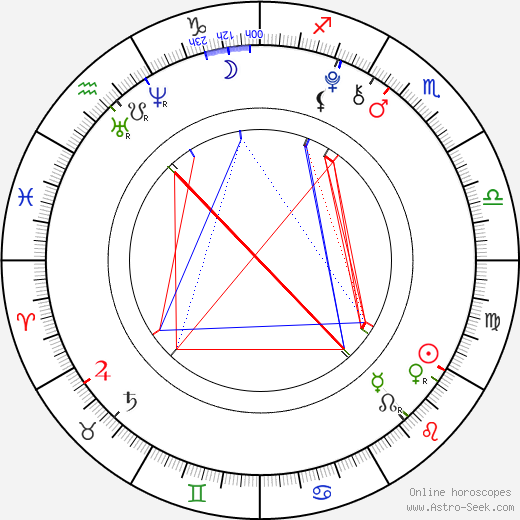 Dakota Goyo birth chart, Dakota Goyo astro natal horoscope, astrology