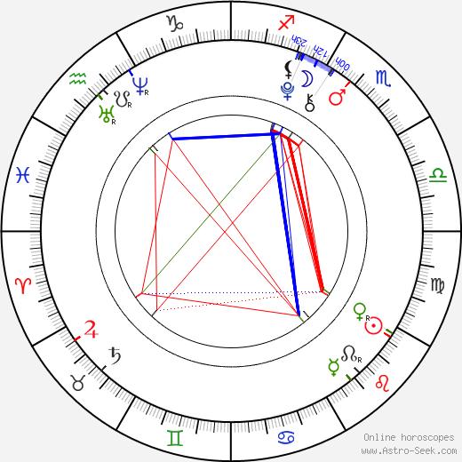 Ethan Cutkosky astro natal birth chart, Ethan Cutkosky horoscope, astrology