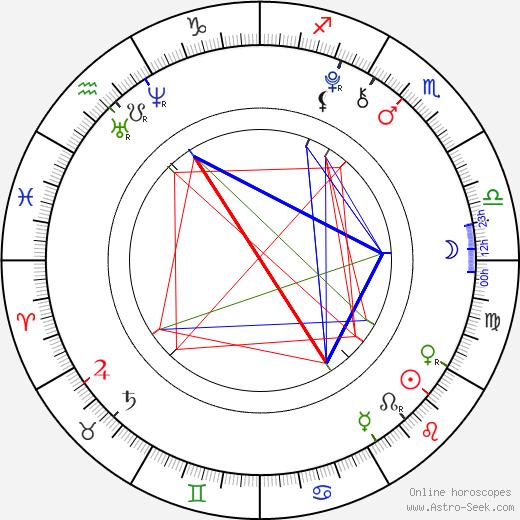 Garrett Ryan birth chart, Garrett Ryan astro natal horoscope, astrology