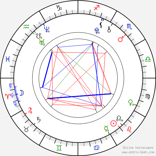 Kendall Glover birth chart, Kendall Glover astro natal horoscope, astrology