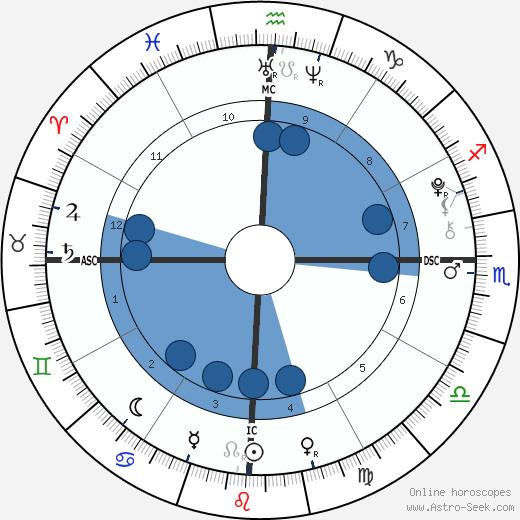 Manny Musu wikipedia, horoscope, astrology, instagram