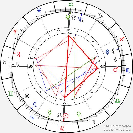 Manny Musu день рождения гороскоп, Manny Musu Натальная карта онлайн