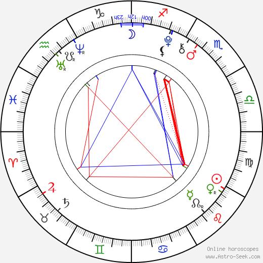 Maxim Knight birth chart, Maxim Knight astro natal horoscope, astrology
