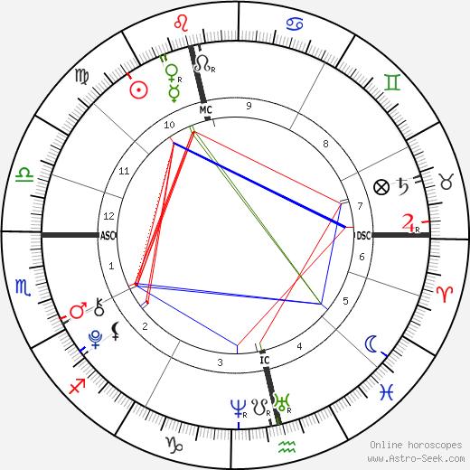 Princ Nikolai Dánský birth chart, Princ Nikolai Dánský astro natal horoscope, astrology
