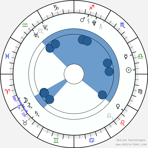 Anfisa Vistingauzen wikipedia, horoscope, astrology, instagram