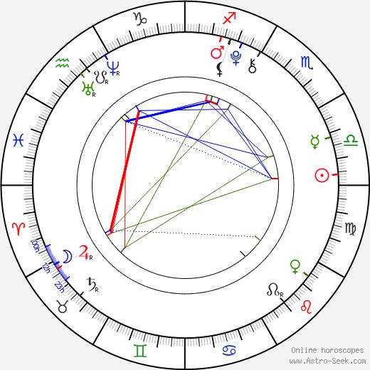 Anfisa Vistingauzen astro natal birth chart, Anfisa Vistingauzen horoscope, astrology