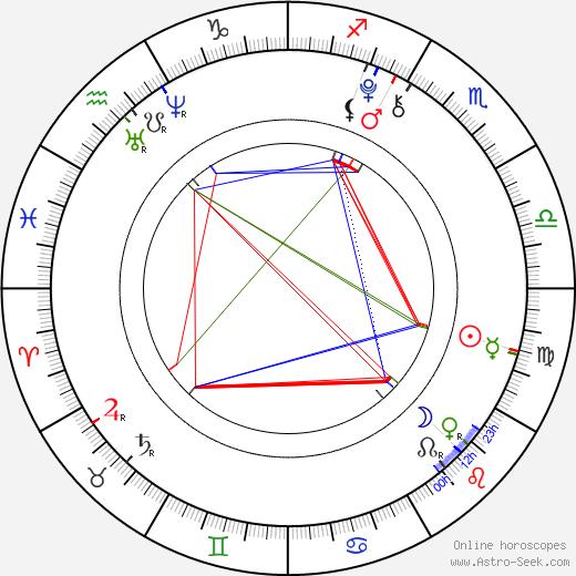 Камерон Окасио Cameron Ocasio день рождения гороскоп, Cameron Ocasio Натальная карта онлайн