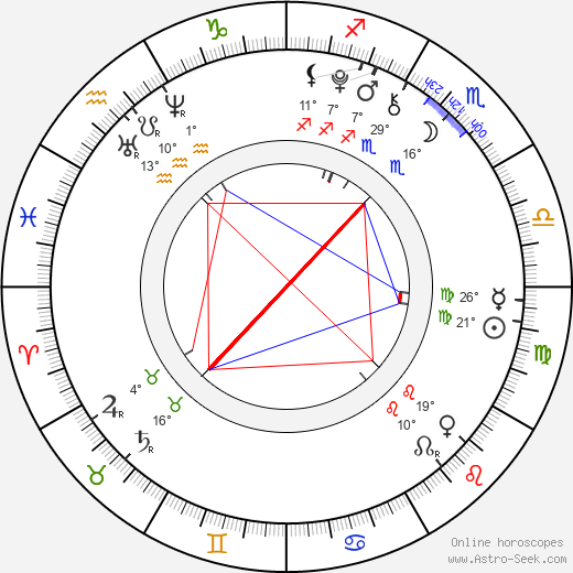 Emma Kenney birth chart, biography, wikipedia 2019, 2020