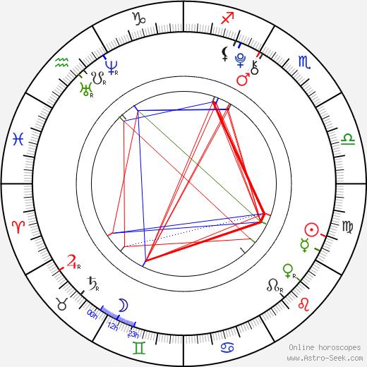 Gavin Casalegno день рождения гороскоп, Gavin Casalegno Натальная карта онлайн