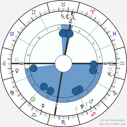 Juan Urdangarin wikipedia, horoscope, astrology, instagram