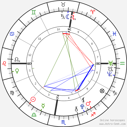 Juan Urdangarin birth chart, Juan Urdangarin astro natal horoscope, astrology