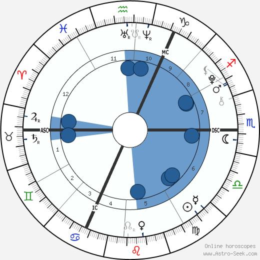 Lennon Gallagher wikipedia, horoscope, astrology, instagram