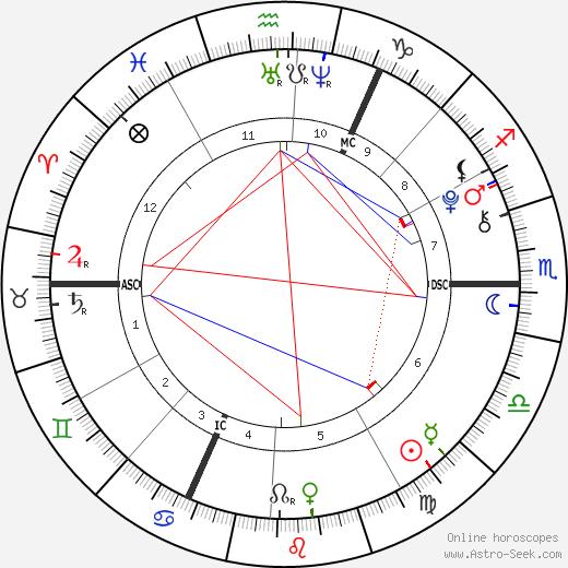 Lennon Gallagher tema natale, oroscopo, Lennon Gallagher oroscopi gratuiti, astrologia