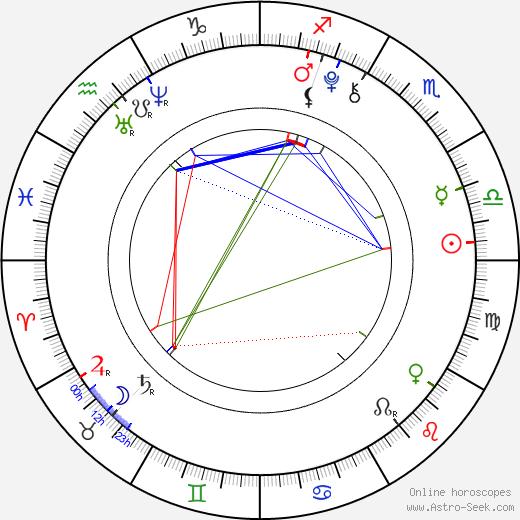 Matěj Česák birth chart, Matěj Česák astro natal horoscope, astrology