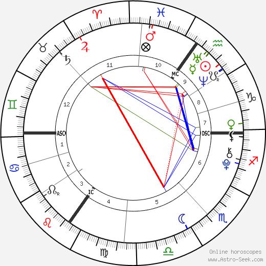 Anais Gallagher день рождения гороскоп, Anais Gallagher Натальная карта онлайн